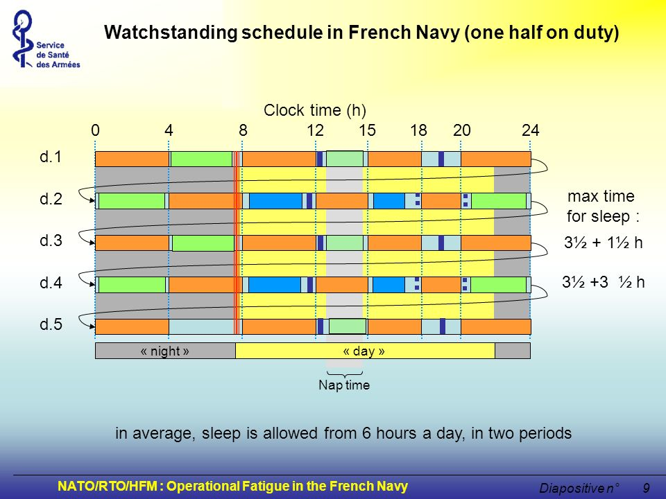 NATO/RTO/HFM : Operational Fatigue in the French Navy Diapositive n°9 Clock time (h) 0 4 8 12 15 18 20 24 « night »« day » d.1 d.2 d.3 d.4 d.5 Nap tim