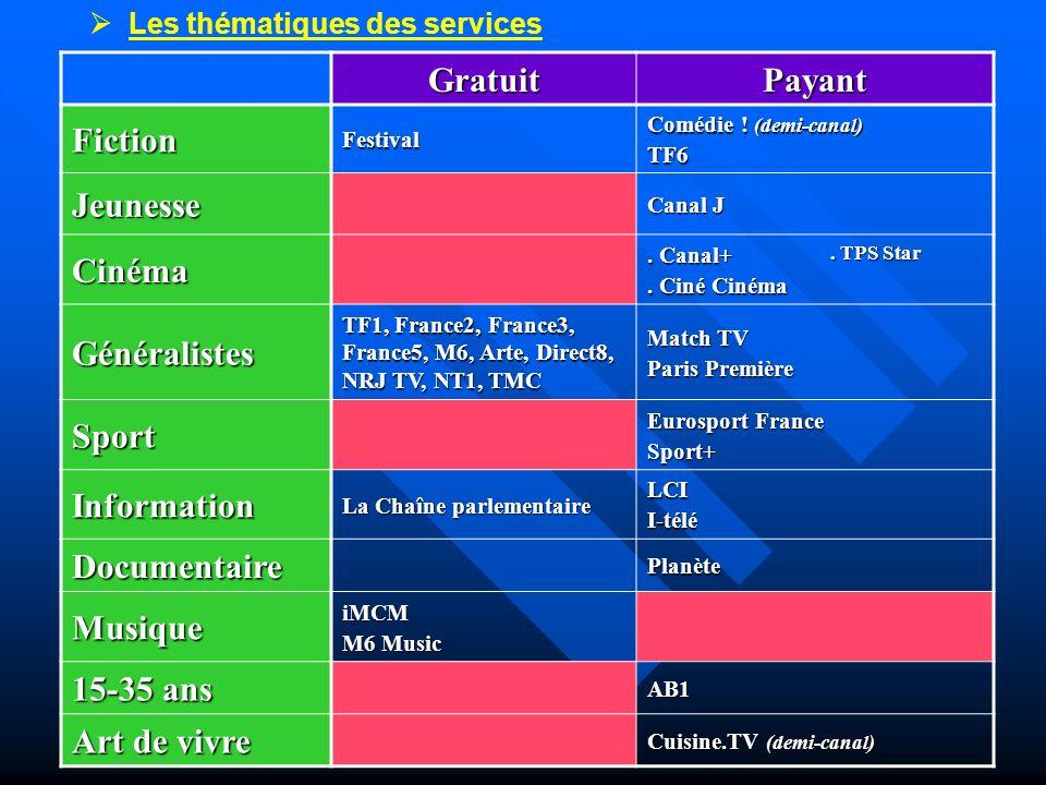 Les thématiques des services GratuitPayant FictionFestival Comédie ! (demi-canal) TF6 Jeunesse Canal J Cinéma. Canal+. Ciné Cinéma. TPS Star Généralis