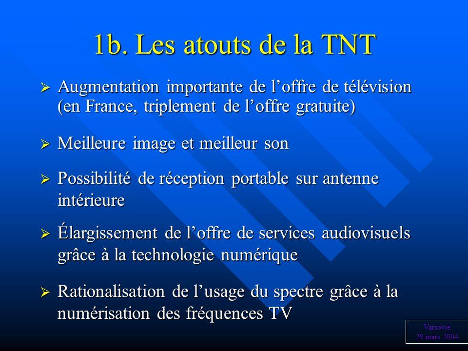 1b. Les atouts de la TNT Augmentation importante de loffre de télévision (en France, triplement de loffre gratuite) Augmentation importante de loffre