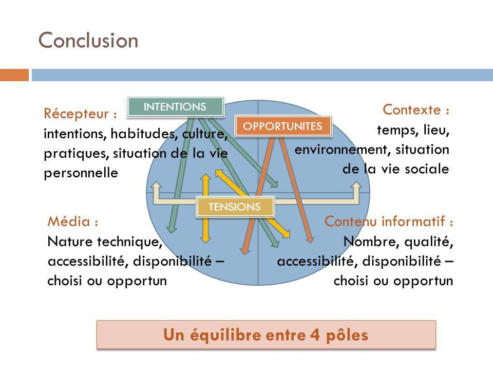 Conclusion Contexte : temps, lieu, environnement, situation de la vie sociale Média : Nature technique, accessibilité, disponibilité – choisi ou oppor