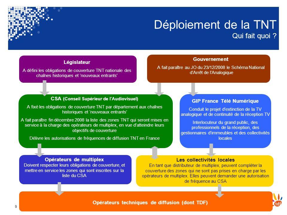De l'analogique au numérique – Annecy le 13 février 20109 Gouvernement A fait paraître au JO du 23/12/2008 le Schéma National dArrêt de lAnalogique Lé