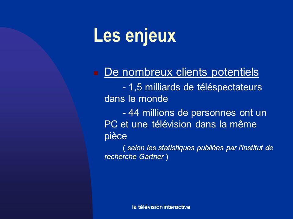 la télévision interactive Les enjeux Lévolution en Europe: www.broadwayfactory.com