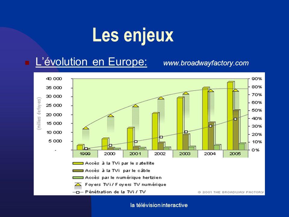 Télévision interactive Les enjeux Le fonctionnement Les technologies utilisées Les 2 principales organisations Les avantages pour l utilisateur