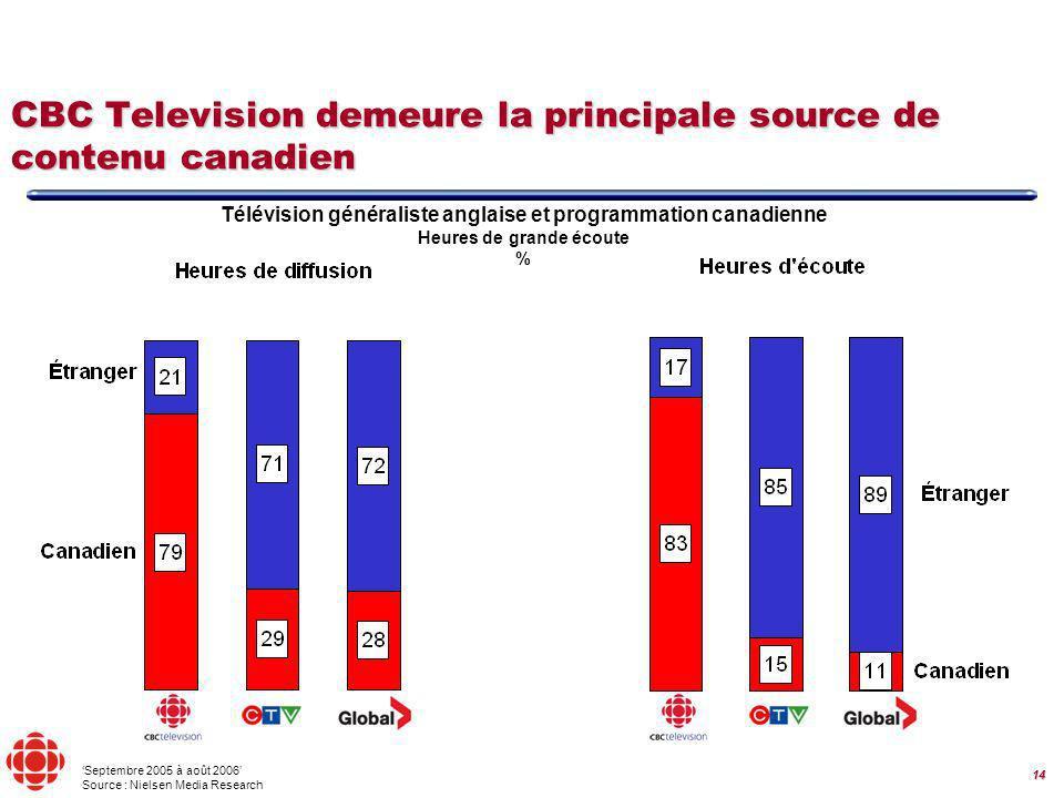 14 Télévision généraliste anglaise et programmation canadienne Heures de grande écoute % CBC Television demeure la principale source de contenu canadien Septembre 2005 à août 2006 Source : Nielsen Media Research