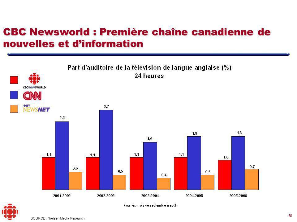 18 SOURCE : Nielsen Media Research CBC Newsworld : Première chaîne canadienne de nouvelles et dinformation