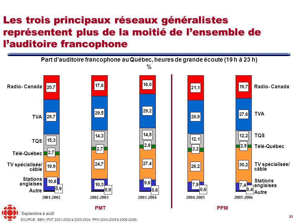 23 Radio- Canada TVA TQS Télé-Québec Septembre à août SOURCE : BBM (PMT 2001-2002 à 2003-2004, PPM 2004-2005 à 2005-2006) Les trois principaux réseaux généralistes représentent plus de la moitié de lensemble de lauditoire francophone Radio- Canada TVA TQS Télé-Québec PMTPPM Part d auditoire francophone au Québec, heures de grande écoute (19 h à 23 h) % Autre TV spécialisée/ câble Stations anglaises TV spécialisée/ câble Stations anglaises