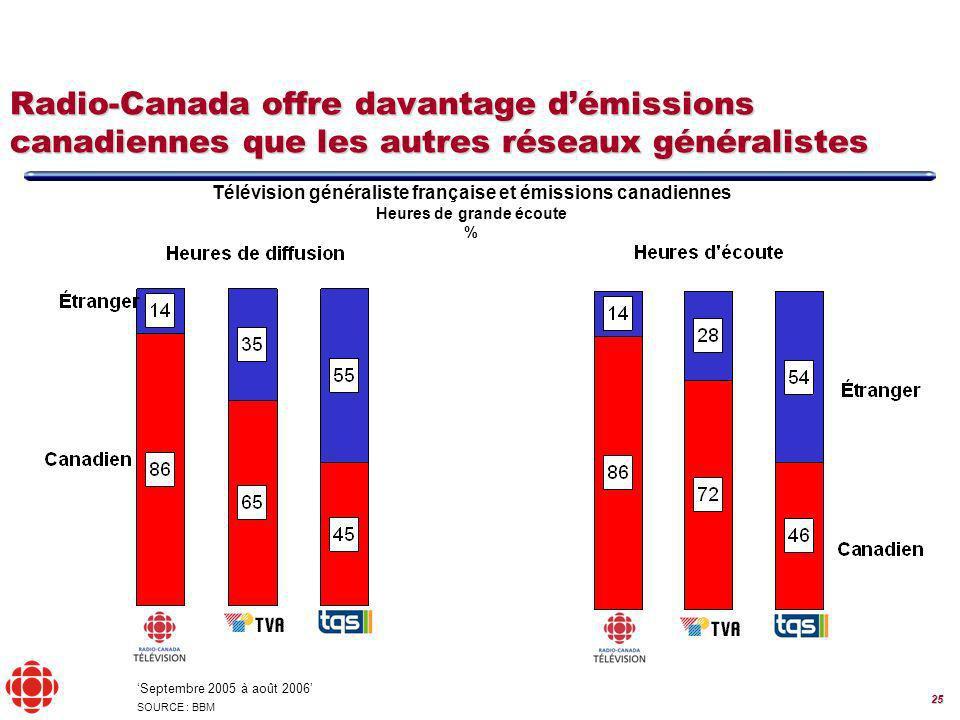 25 Télévision généraliste française et émissions canadiennes Heures de grande écoute % Radio-Canada offre davantage démissions canadiennes que les autres réseaux généralistes Septembre 2005 à août 2006 SOURCE : BBM