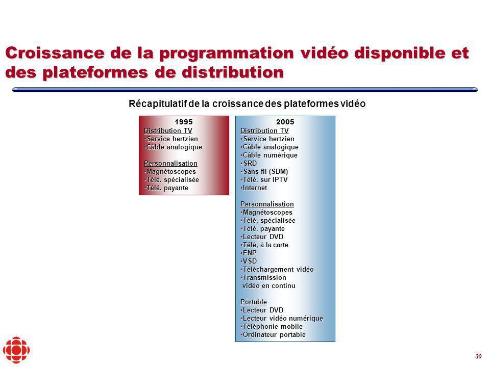 30 1995 Distribution TV Service hertzienService hertzien Câble analogiqueCâble analogiquePersonnalisation MagnétoscopesMagnétoscopes Télé.
