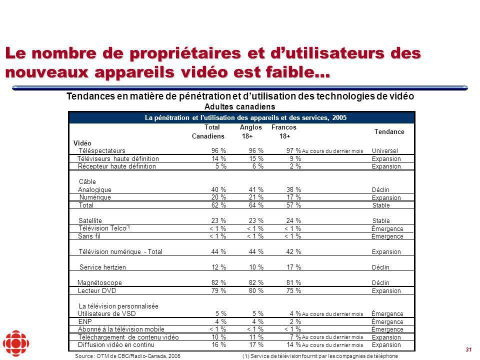 31 Le nombre de propriétaires et dutilisateurs des nouveaux appareils vidéo est faible… Tendances en matière de pénétration et dutilisation des technologies de vidéo Adultes canadiens