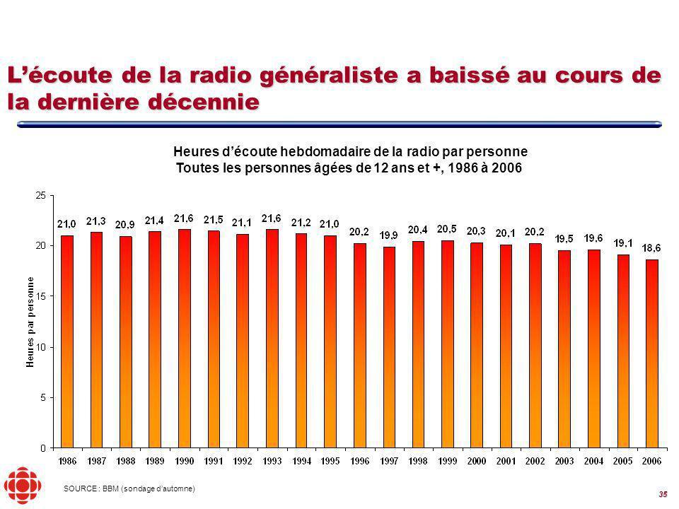 35 Lécoute de la radio généraliste a baissé au cours de la dernière décennie Heures découte hebdomadaire de la radio par personne Toutes les personnes âgées de 12 ans et +, 1986 à 2006 SOURCE : BBM (sondage dautomne)