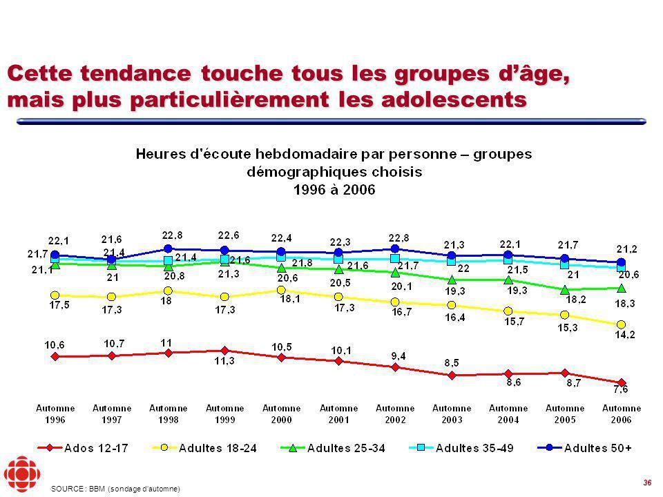 36 Cette tendance touche tous les groupes dâge, mais plus particulièrement les adolescents (sondage dautomne) SOURCE : BBM