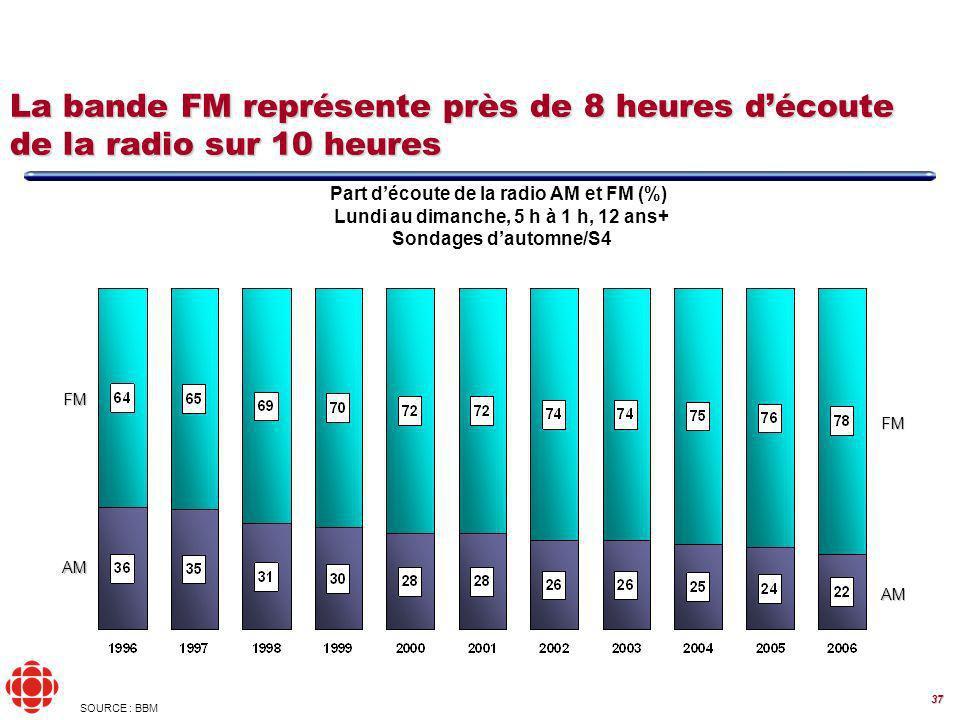 37 La bande FM représente près de 8 heures découte de la radio sur 10 heures FM AM Part découte de la radio AM et FM (%) Lundi au dimanche, 5 h à 1 h, 12 ans+ Sondages dautomne/S4 FM AM SOURCE : BBM