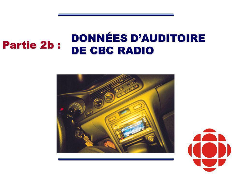 Partie 2b : DONNÉES DAUDITOIRE DE CBC RADIO