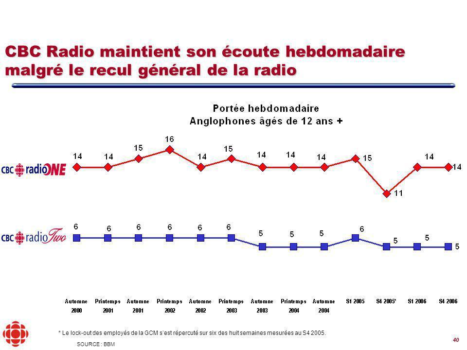 40 CBC Radio maintient son écoute hebdomadaire malgré le recul général de la radio SOURCE : BBM * Le lock-out des employés de la GCM sest répercuté sur six des huit semaines mesurées au S4 2005.