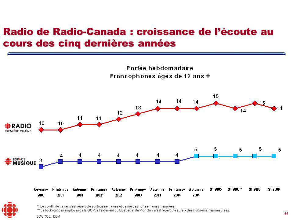 44 SOURCE : BBM Radio de Radio-Canada : croissance de lécoute au cours des cinq dernières années * Le conflit de travail sest répercuté sur trois semaines et demie des huit semaines mesurées.