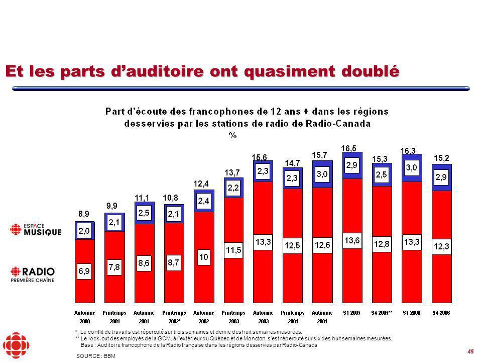 45 Base : Auditoire francophone de la Radio française dans les régions desservies par Radio-Canada SOURCE : BBM 15,2 8,9 9,9 11,110,8 12,4 13,7 15,6 14,7 15,7 16,5 15,3 16,3 Et les parts dauditoire ont quasiment doublé * Le conflit de travail sest répercuté sur trois semaines et demie des huit semaines mesurées.