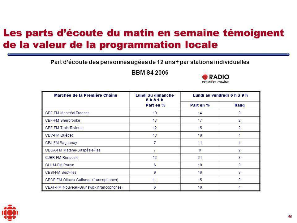 46 Les parts découte du matin en semaine témoignent de la valeur de la programmation locale Marchés de la Première ChaîneLundi au dimanche 5 h à 1 h Part en % Lundi au vendredi 6 h à 9 h Part en %Rang CBF-FM Montréal Francos10143 CBF-FM Sherbrooke13172 CBF-FM Trois-Rivières12152 CBV-FM Québec13181 CBJ-FM Saguenay7114 CBGA-FM Matane-Gaspésie-Îles792 CJBR-FM Rimouski12213 CHLM-FM Rouyn6103 CBSI-FM Sept-îles9163 CBOF-FM Ottawa-Gatineau (francophones)11153 CBAF-FM Nouveau-Brunswick (francophones)6104 Part découte des personnes âgées de 12 ans+ par stations individuelles BBM S4 2006