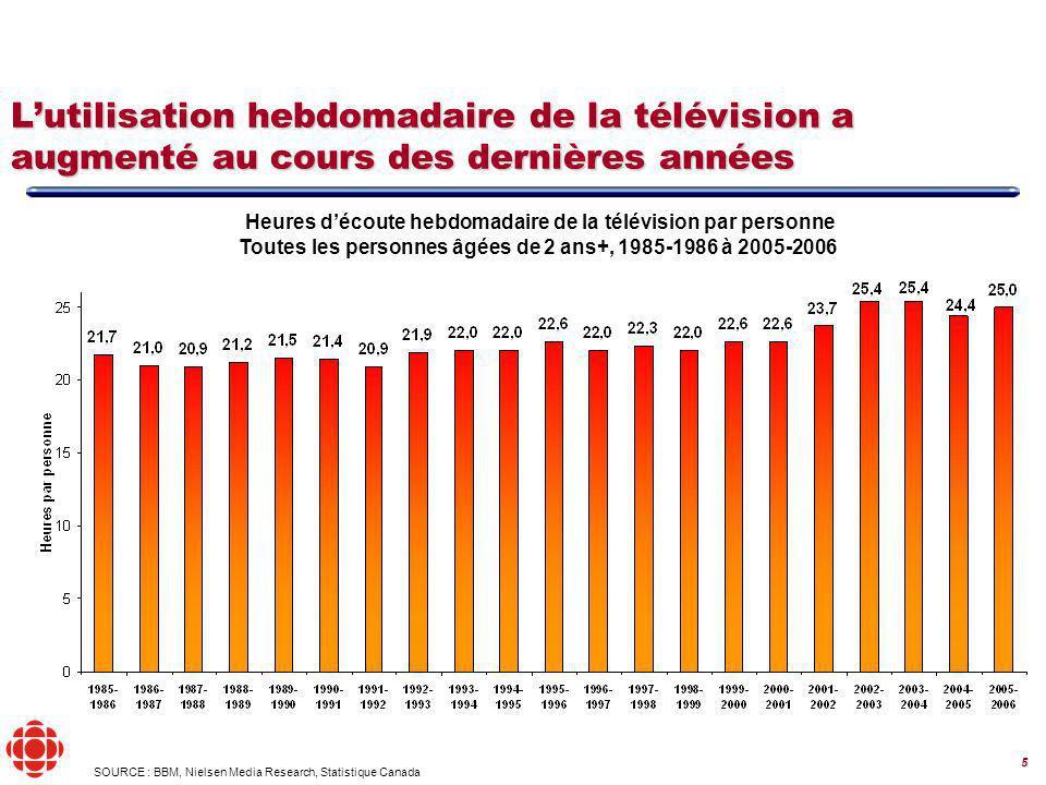 26 Programmation par genre France et Télévision de Radio-Canada Répartition de la grille de la Télévision de Radio-Canada Source : « Ofcom International Market Review », 2005-2006 BBM (Radio-Canada)