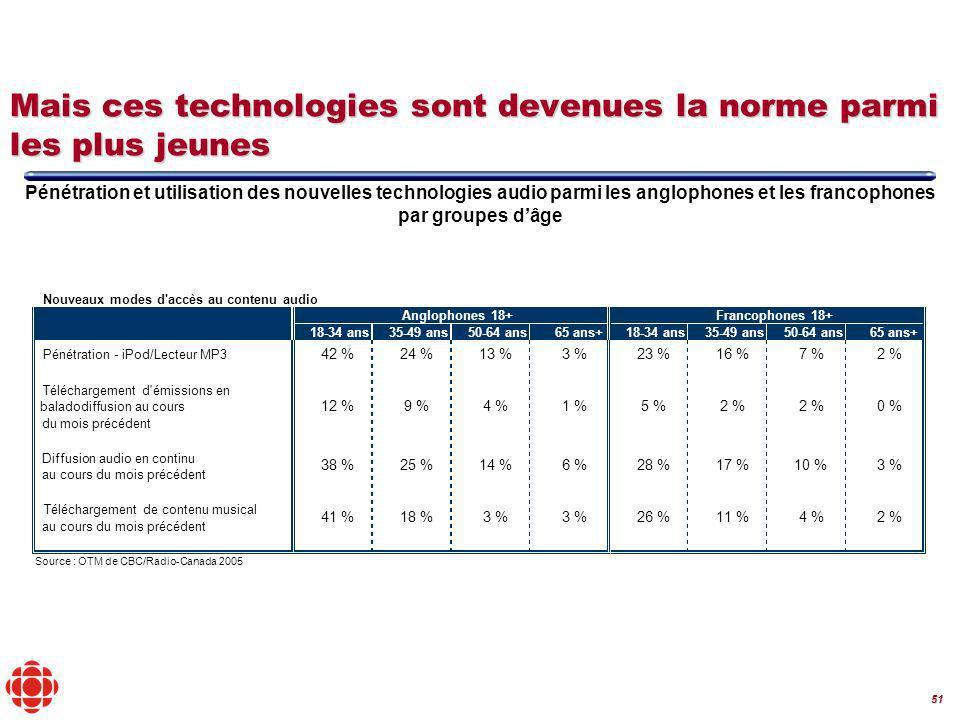 51 Mais ces technologies sont devenues la norme parmi les plus jeunes Pénétration et utilisation des nouvelles technologies audio parmi les anglophones et les francophones par groupes dâge