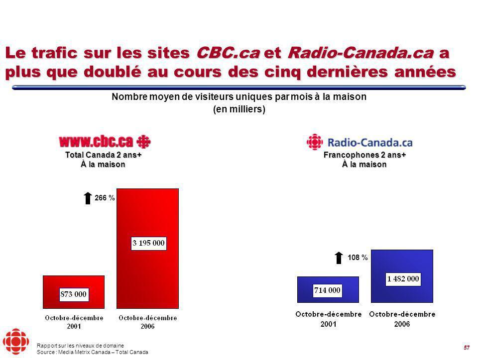 57 Rapport sur les niveaux de domaine Source : Media Metrix Canada – Total Canada Nombre moyen de visiteurs uniques par mois à la maison (en milliers) 108 % 266 % Total Canada 2 ans+ À la maison Francophones 2 ans+ À la maison Le trafic sur les sites CBC.ca et Radio-Canada.ca a plus que doublé au cours des cinq dernières années