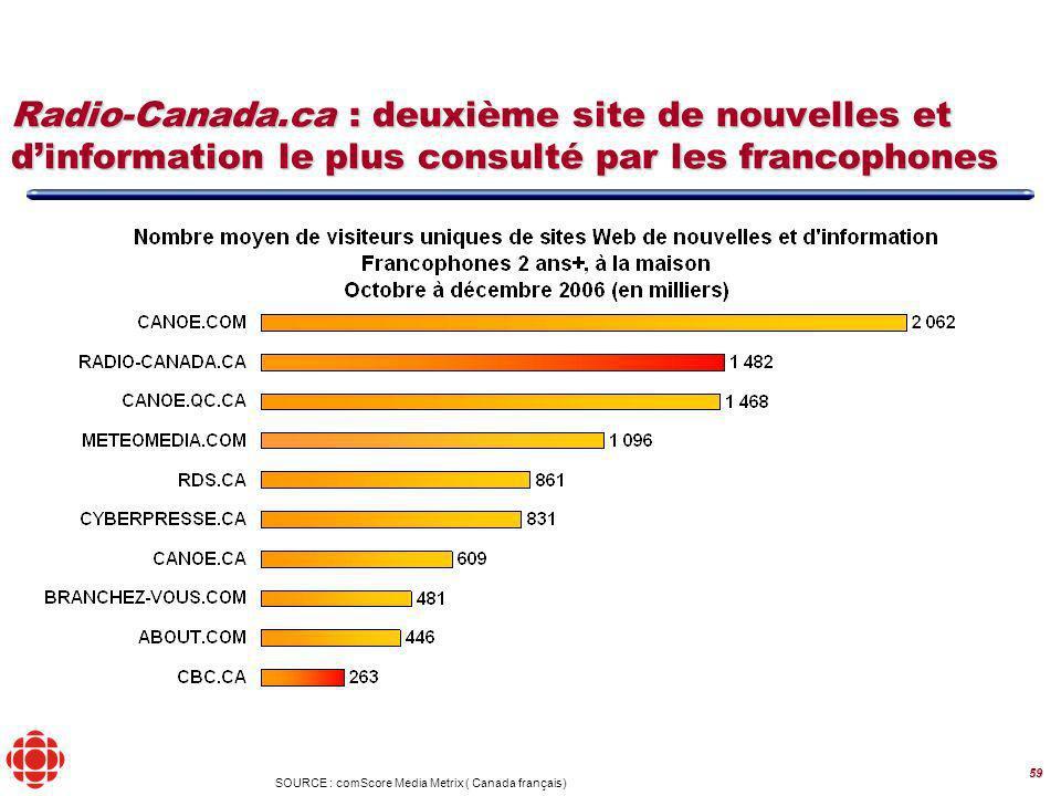59 ( Canada français) SOURCE : comScore Media Metrix Radio-Canada.ca : deuxième site de nouvelles et dinformation le plus consulté par les francophones