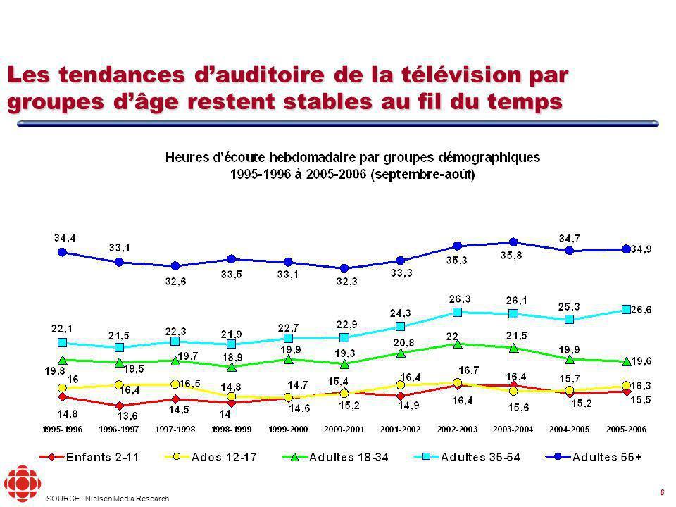 6 Les tendances dauditoire de la télévision par groupes dâge restent stables au fil du temps SOURCE : Nielsen Media Research