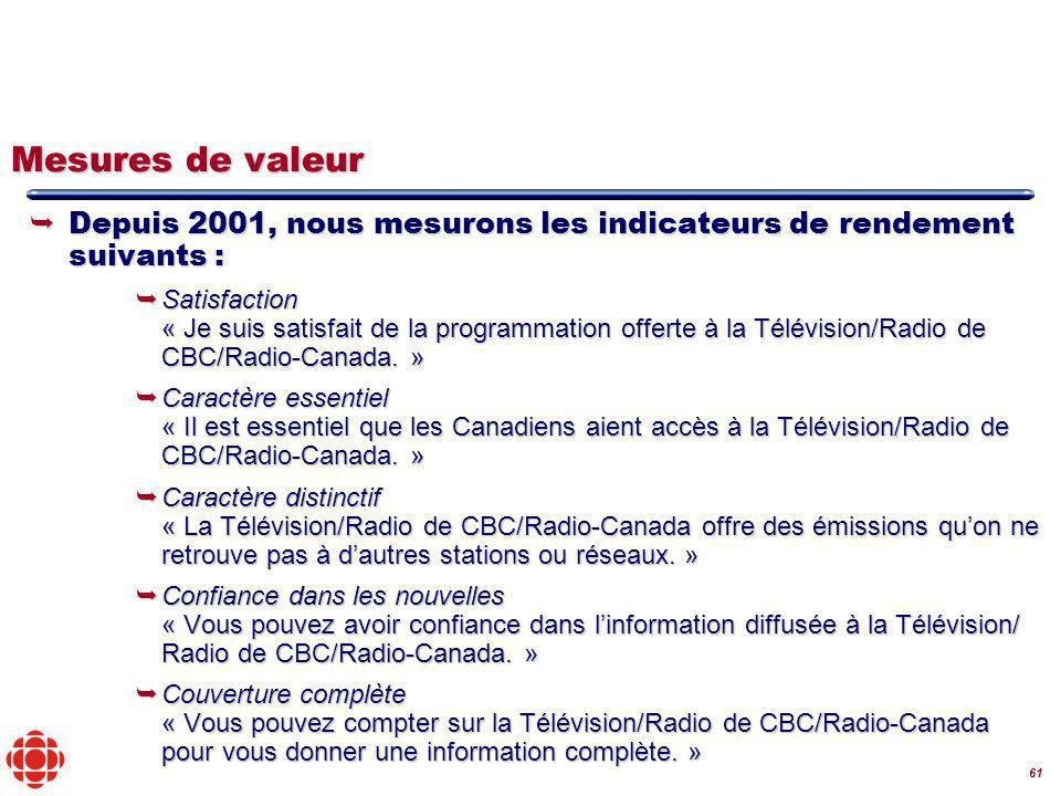 61 Mesures de valeur Depuis 2001, nous mesurons les indicateurs de rendement suivants : Depuis 2001, nous mesurons les indicateurs de rendement suivants : Satisfaction « Je suis satisfait de la programmation offerte à la Télévision/Radio de CBC/Radio-Canada.