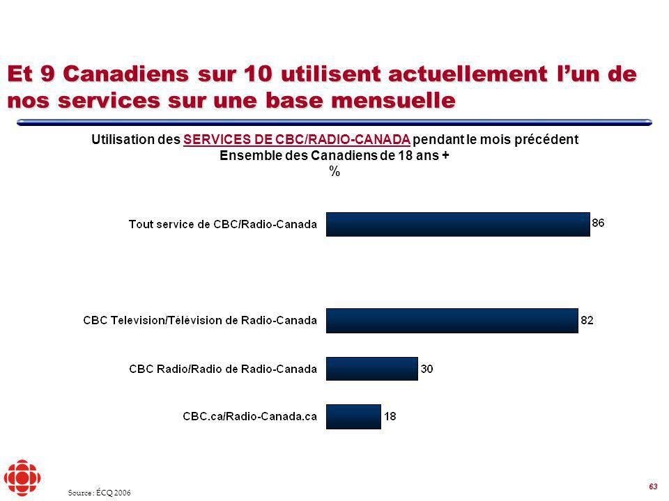 63 Utilisation des SERVICES DE CBC/RADIO-CANADA pendant le mois précédent Ensemble des Canadiens de 18 ans + % Et 9 Canadiens sur 10 utilisent actuellement lun de nos services sur une base mensuelle Source : ÉCQ 2006