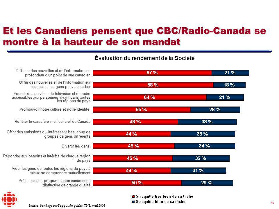 66 Et les Canadiens pensent que CBC/Radio-Canada se montre à la hauteur de son mandat Évaluation du rendement de la Société Fournir des services de télévision et de radio accessibles aux personnes vivant dans toutes les régions du pays Offrir des émissions qui intéressent beaucoup de groupes de gens différents Diffuser des nouvelles et de linformation en profondeur dun point de vue canadien Répondre aux besoins et intérêts de chaque région du pays Aider les gens de toutes les régions du pays à mieux se comprendre mutuellement Présenter une programmation canadienne distinctive de grande qualité Refléter le caractère multiculturel du Canada Offrir des nouvelles et de linformation sur lesquelles les gens peuvent se fier Promouvoir notre culture et notre identité Divertir les gens Source : Sondage sur lappui du public, TNS, avril 2006