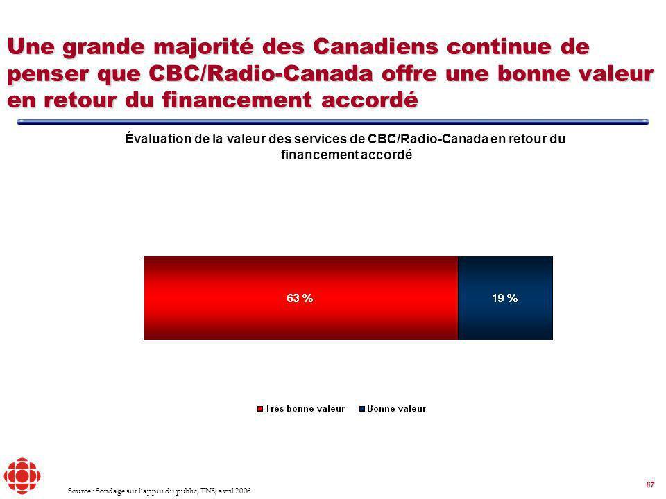 67 Une grande majorité des Canadiens continue de penser que CBC/Radio-Canada offre une bonne valeur en retour du financement accordé Évaluation de la valeur des services de CBC/Radio-Canada en retour du financement accordé Source : Sondage sur lappui du public, TNS, avril 2006