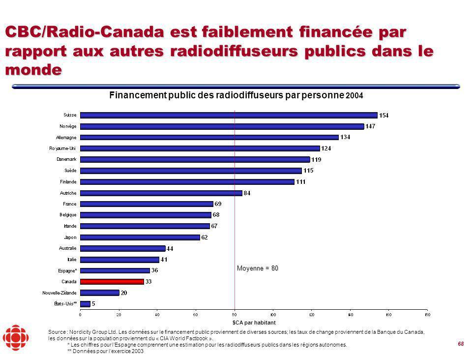 68 Financement public des radiodiffuseurs par personne 2004 Source : Nordicity Group Ltd.