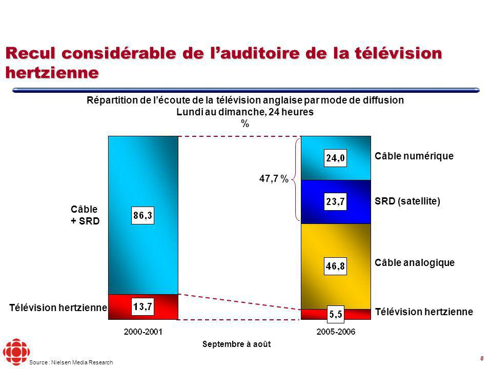 8 Répartition de lécoute de la télévision anglaise par mode de diffusion Lundi au dimanche, 24 heures % Câble + SRD Câble numérique SRD (satellite) Télévision hertzienne Câble analogique Source : Nielsen Media Research Recul considérable de lauditoire de la télévision hertzienne 47,7 % Septembre à août