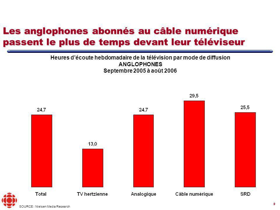 9 Heures découte hebdomadaire de la télévision par mode de diffusion ANGLOPHONES Septembre 2005 à août 2006 SOURCE : Nielsen Media Research Les anglophones abonnés au câble numérique passent le plus de temps devant leur téléviseur