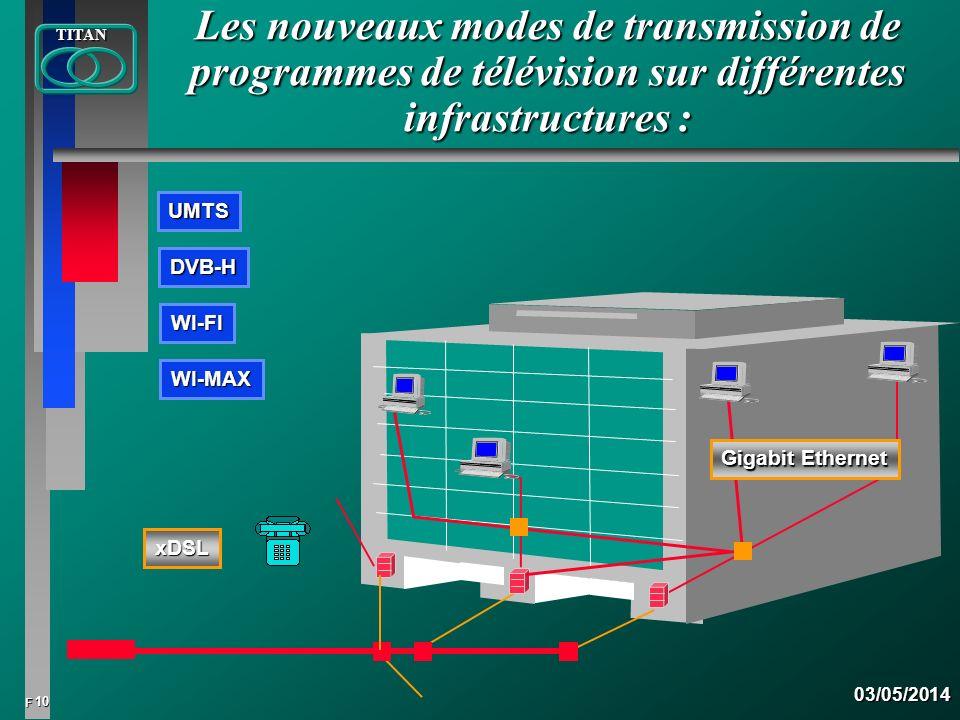 10 FTITAN03/05/2014 Les nouveaux modes de transmission de programmes de télévision sur différentes infrastructures : WI-FI DVB-H Gigabit Ethernet xDSL