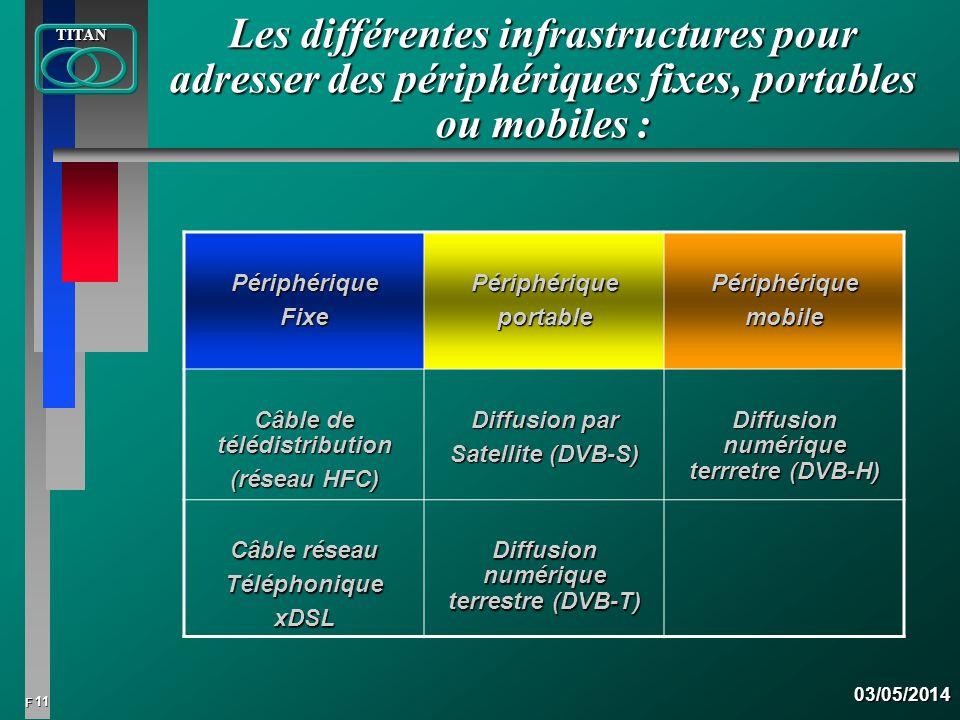 11 FTITAN03/05/2014 Les différentes infrastructures pour adresser des périphériques fixes, portables ou mobiles : PériphériqueFixePériphériqueportable