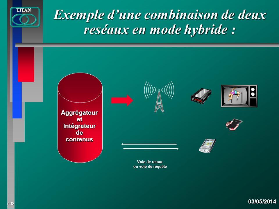 12 FTITAN03/05/2014 Exemple dune combinaison de deux reséaux en mode hybride : Aggrégateur etIntégrateurdecontenus Voie de retour ou voie de requête