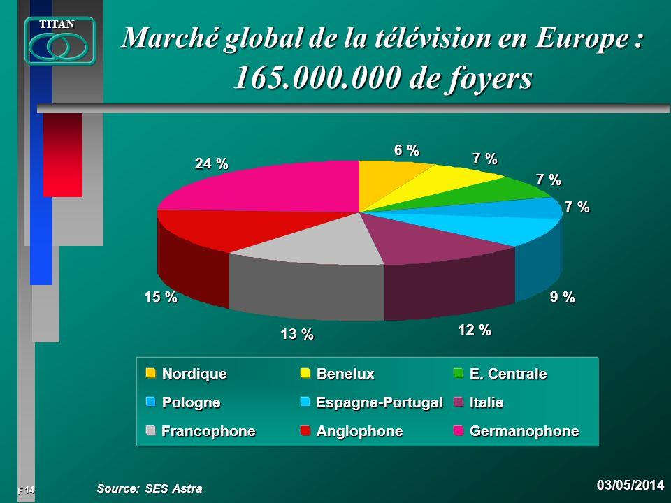 14 FTITAN03/05/2014 Marché global de la télévision en Europe : 165.000.000 de foyers 6 % 7 % 9 % 12 % 13 % 15 % 24 % NordiqueBenelux E. Centrale Polog