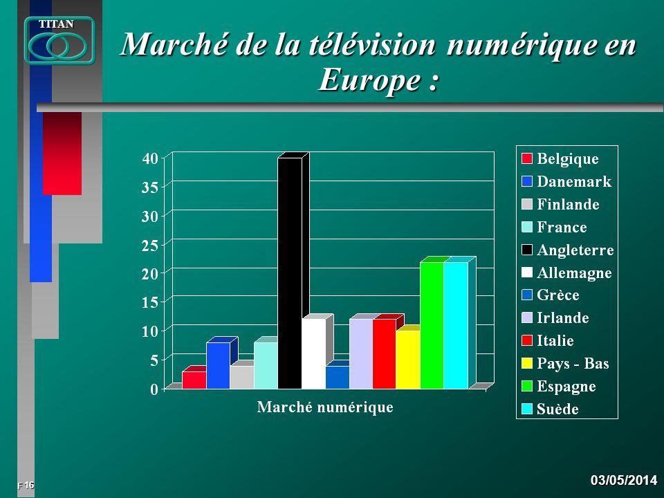 16 FTITAN03/05/2014 Marché de la télévision numérique en Europe :