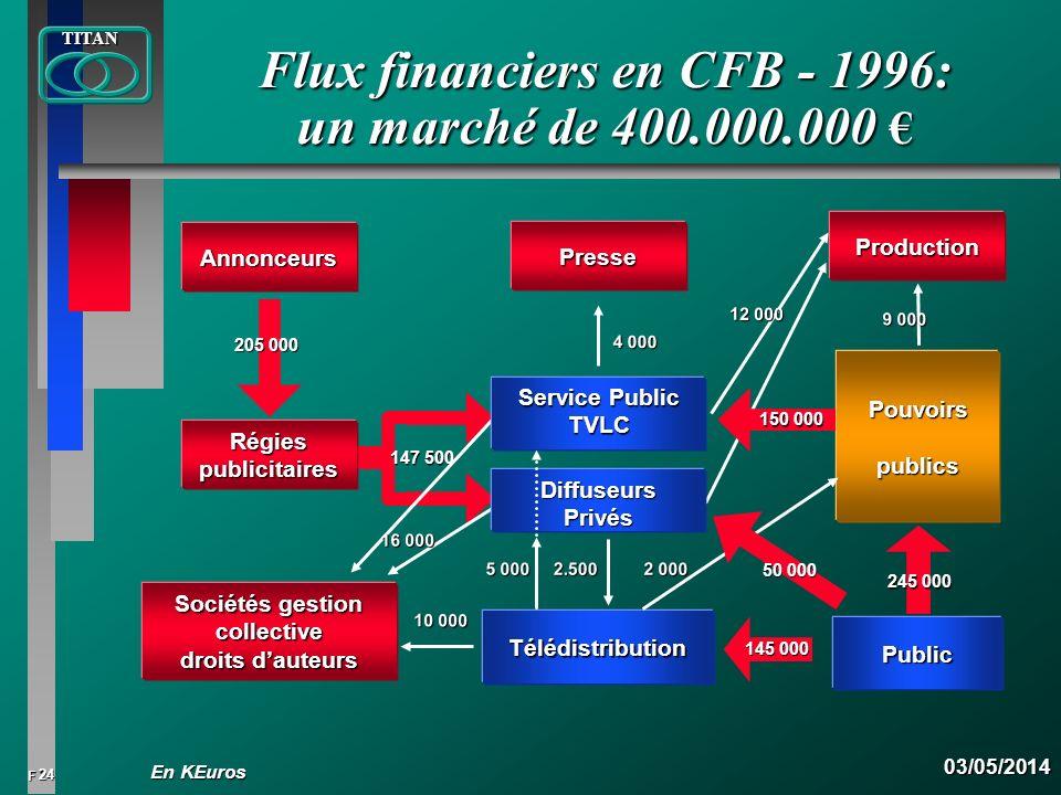 24 FTITAN03/05/2014 Production Flux financiers en CFB - 1996: un marché de 400.000.000 Flux financiers en CFB - 1996: un marché de 400.000.000 Annonce