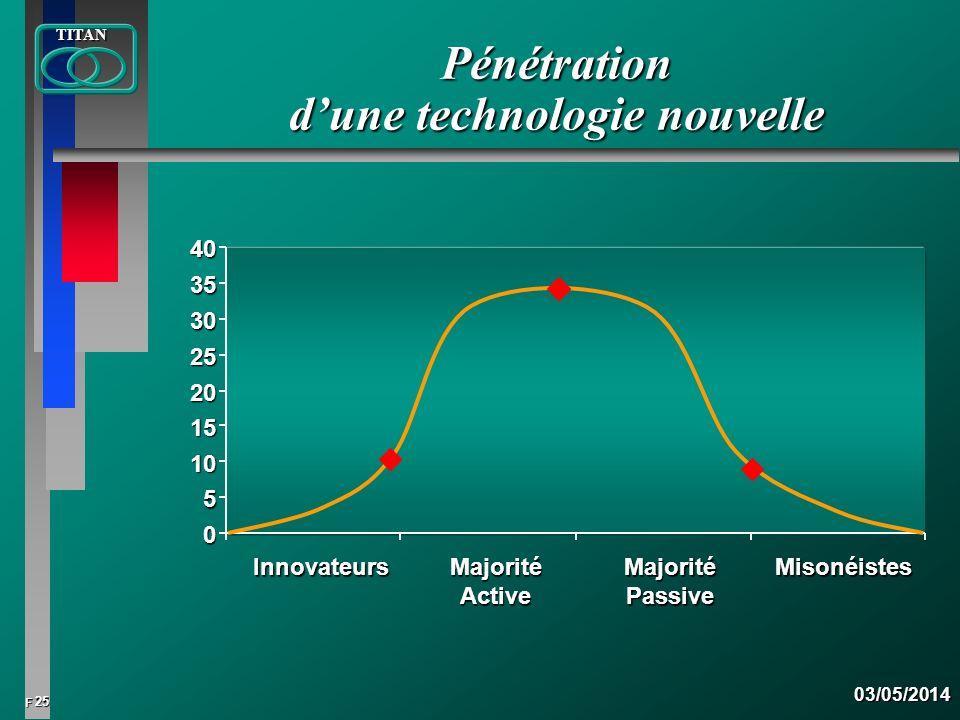 25 FTITAN03/05/2014 Pénétration dune technologie nouvelle 0 5 10 15 20 25 30 3540Innovateurs Majorité Active Majorité Passive Misonéistes