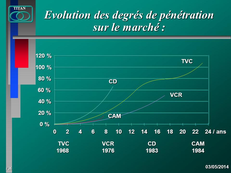 26 FTITAN03/05/2014 Evolution des degrés de pénétration sur le marché : 0 %0 %0 %0 % 20 % 40 % 60 % 80 % 100 % 120 % 0246810121416182022 24 / ans CD V