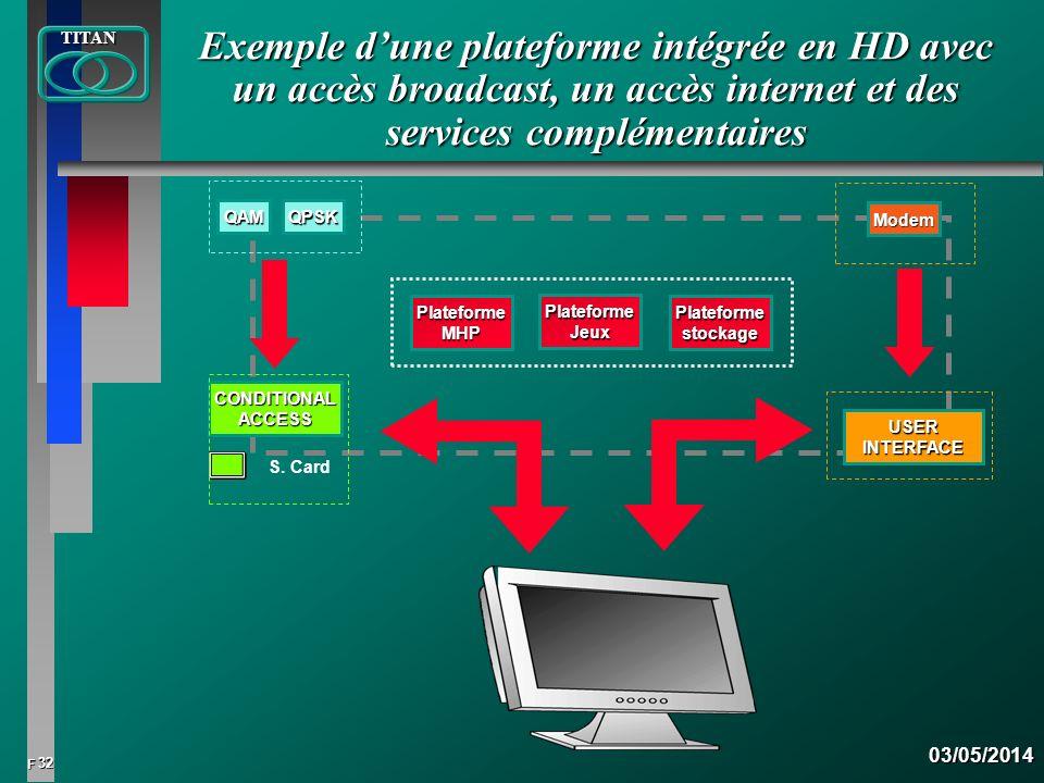 32 FTITAN03/05/2014 Exemple dune plateforme intégrée en HD avec un accès broadcast, un accès internet et des services complémentaires CONDITIONALACCES
