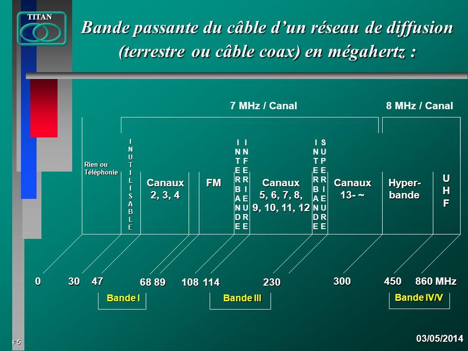 5 FTITAN03/05/2014 Bande passante du câble dun réseau de diffusion (terrestre ou câble coax) en mégahertz : 03047 89108 300 860 MHz 450 Rien ou Téléph
