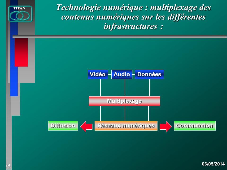 6 FTITAN03/05/2014 Technologie numérique : multiplexage des contenus numériques sur les différentes infrastructures : Multiplexage Vidéo Audio Données