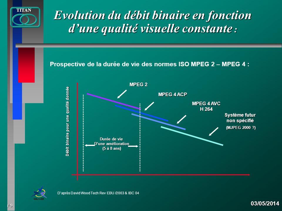 9 FTITAN03/05/2014 Evolution du débit binaire en fonction dune qualité visuelle constante : Daprès David Wood Tech Rev EBU /2003 & IBC 04 Prospective