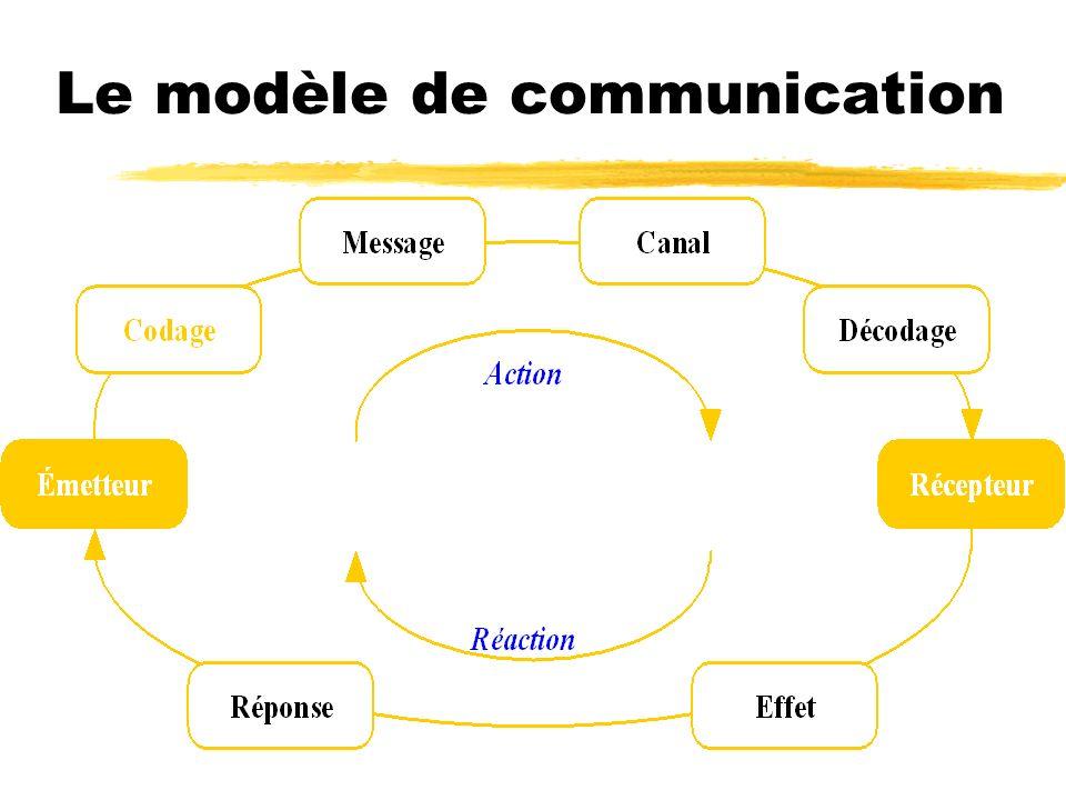 Mix de communication Personnelle --- vente, représentation Marketing direct --- communication/promotion Promotion des ventes Relations publiques Médias de masse - radio - t.v.