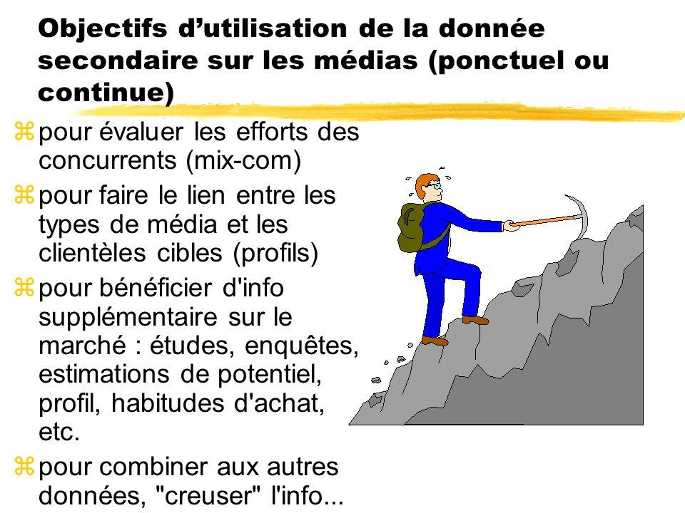 Objectifs dutilisation de la donnée secondaire sur les médias (ponctuel ou continue) zpour évaluer les efforts des concurrents (mix-com) zpour faire l