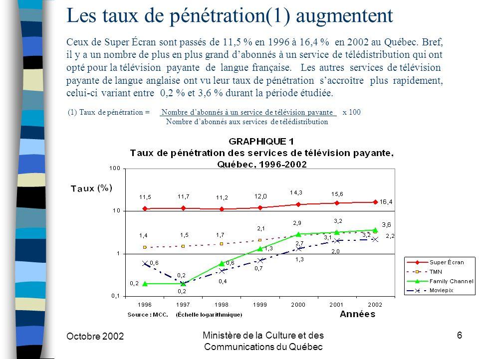 Octobre 2002 Ministère de la Culture et des Communications du Québec 6 Les taux de pénétration(1) augmentent Ceux de Super Écran sont passés de 11,5 % en 1996 à 16,4 % en 2002 au Québec.