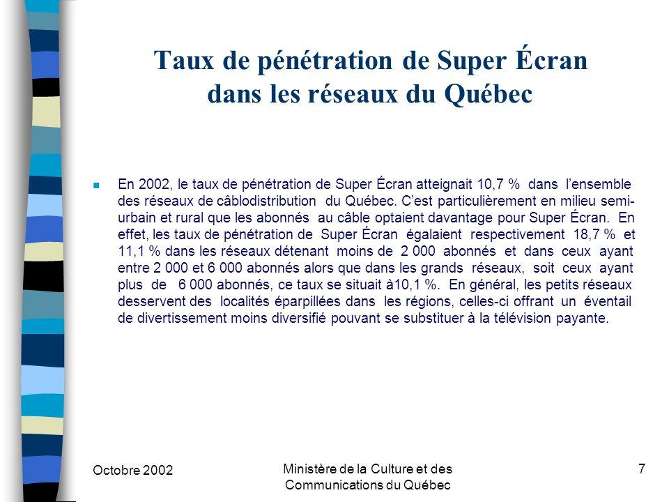 Octobre 2002 Ministère de la Culture et des Communications du Québec 7 Taux de pénétration de Super Écran dans les réseaux du Québec n En 2002, le taux de pénétration de Super Écran atteignait 10,7 % dans lensemble des réseaux de câblodistribution du Québec.