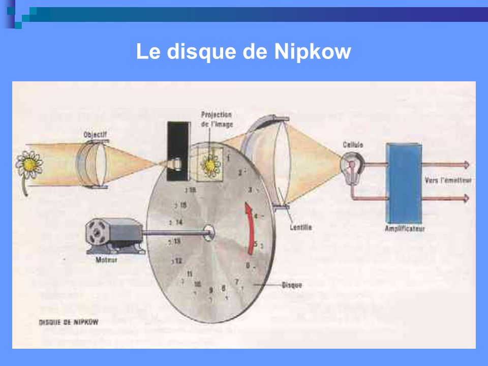 Le disque de Nipkow
